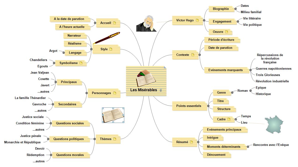 le mind mapping au service de l u0026 39 enseignement