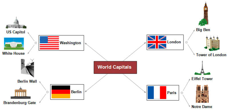 Mind Map - World Capitals
