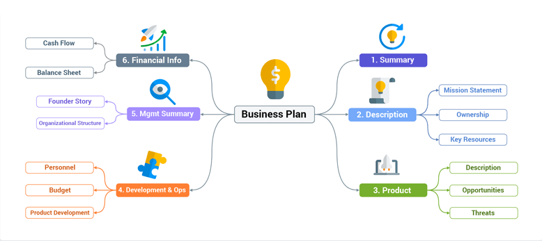 Mind Map - Business Plan