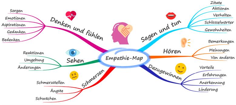 Mind Map Vorlage Clipart Best 13