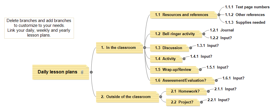 Mind Mapping In Education Mind Mapping
